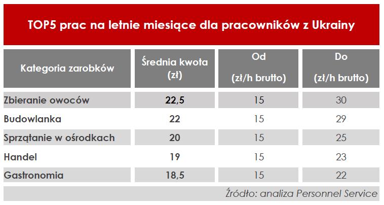 top 5 prac - TOP5 prac na lato dla pracowników z Ukrainy w Polsce